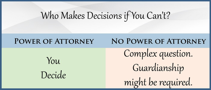 Who Makes Decisions if You Can't?