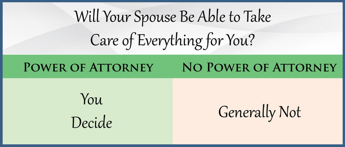 Will Your Spouse Be Able to Take Care of Everything for You?