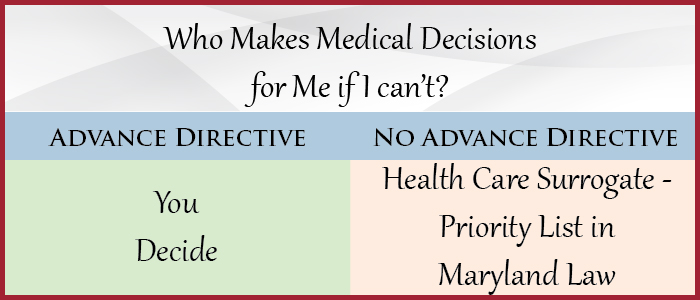 Who Makes Medical Decisions for Me if I Can't?