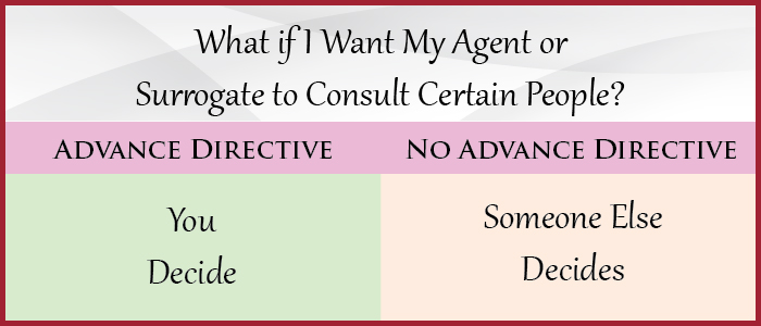 What if I Want My Agent or Surrogate to Consult Certain People?