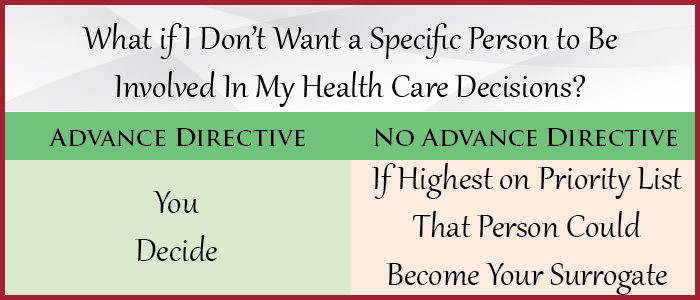 What if I Don't Want a Specific Person to be Involved in My Health Care Decisions?
