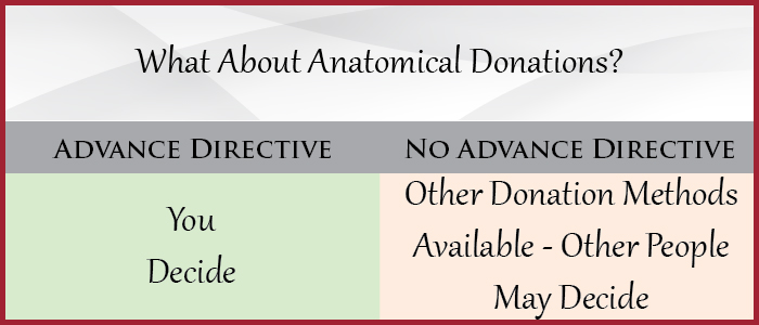 What About Anatomical Donations?
