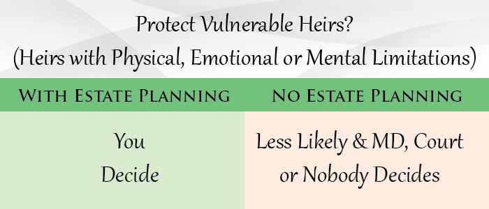 Protect Vulnerable Heirs? (Heirs with Physical, Emotional or Mental Limitations)