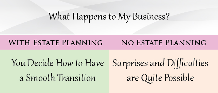 What Happens to My Business?